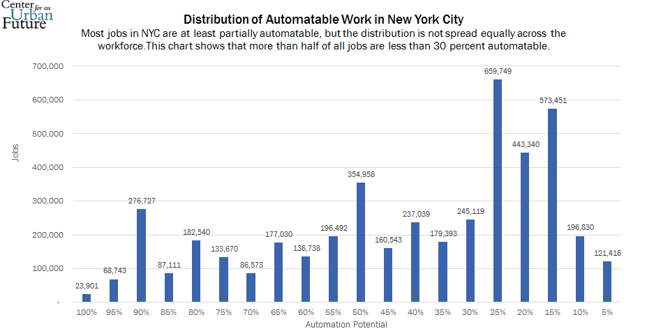 Distribution of Automatable Work in New York City