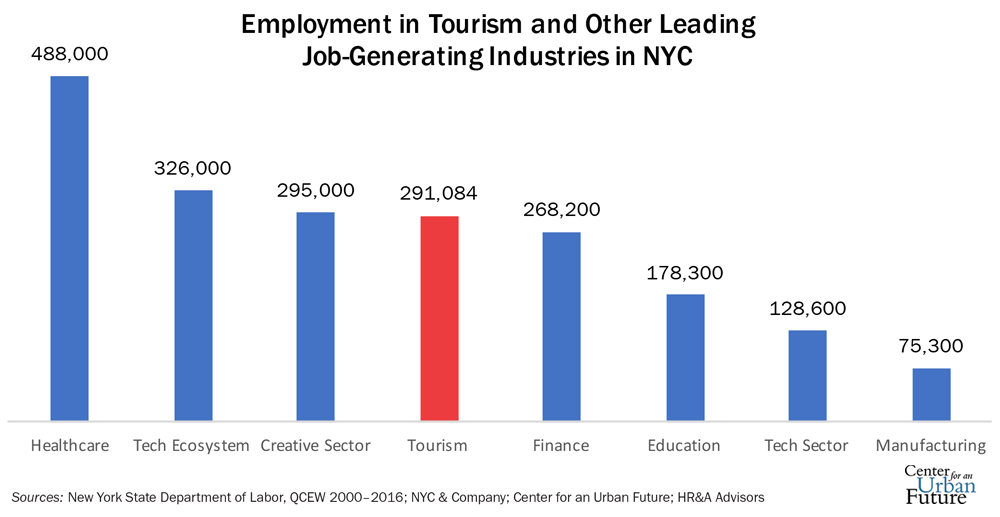 Driving Jobs Nyc >> Destination New York Center For An Urban Future Cuf