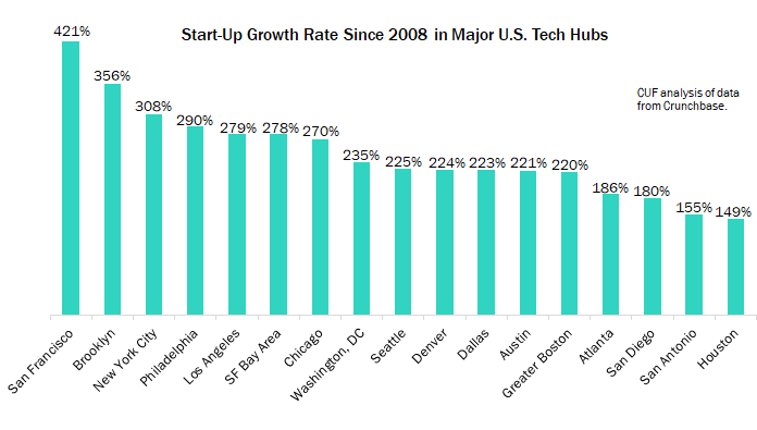 Start Up Growth Rate Since 2008 in Major U.S. Tech Hubs