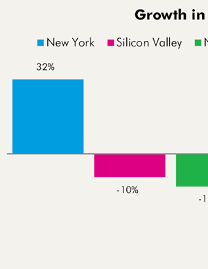 Data from New Tech City