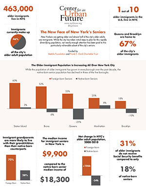 Data from The New Face of New York's Seniors