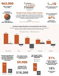 Data from The New Face of New York's Seniors