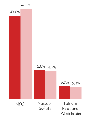 NYC's Share of Private Sector Jobs
