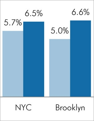 NYC's Growing Self-Employed Population