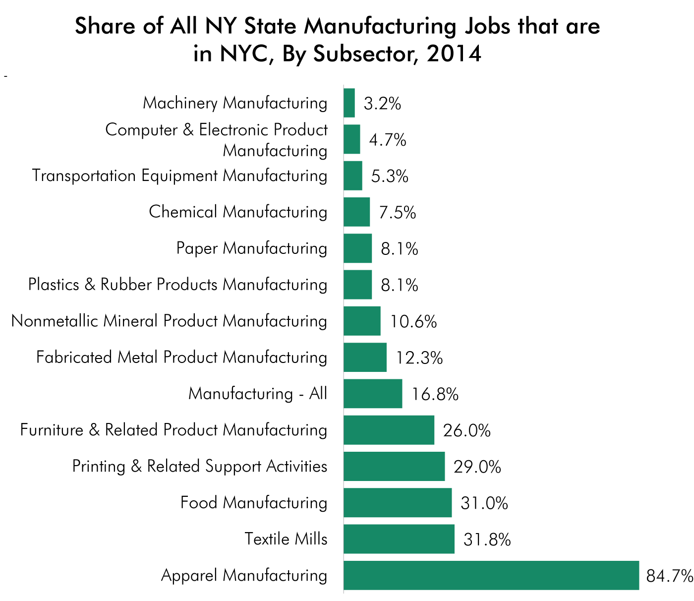 the future of manufacturing industry in There is a role for the manufacturing sector in australia through  australia's  research sector can play a critical role in the future of australian.