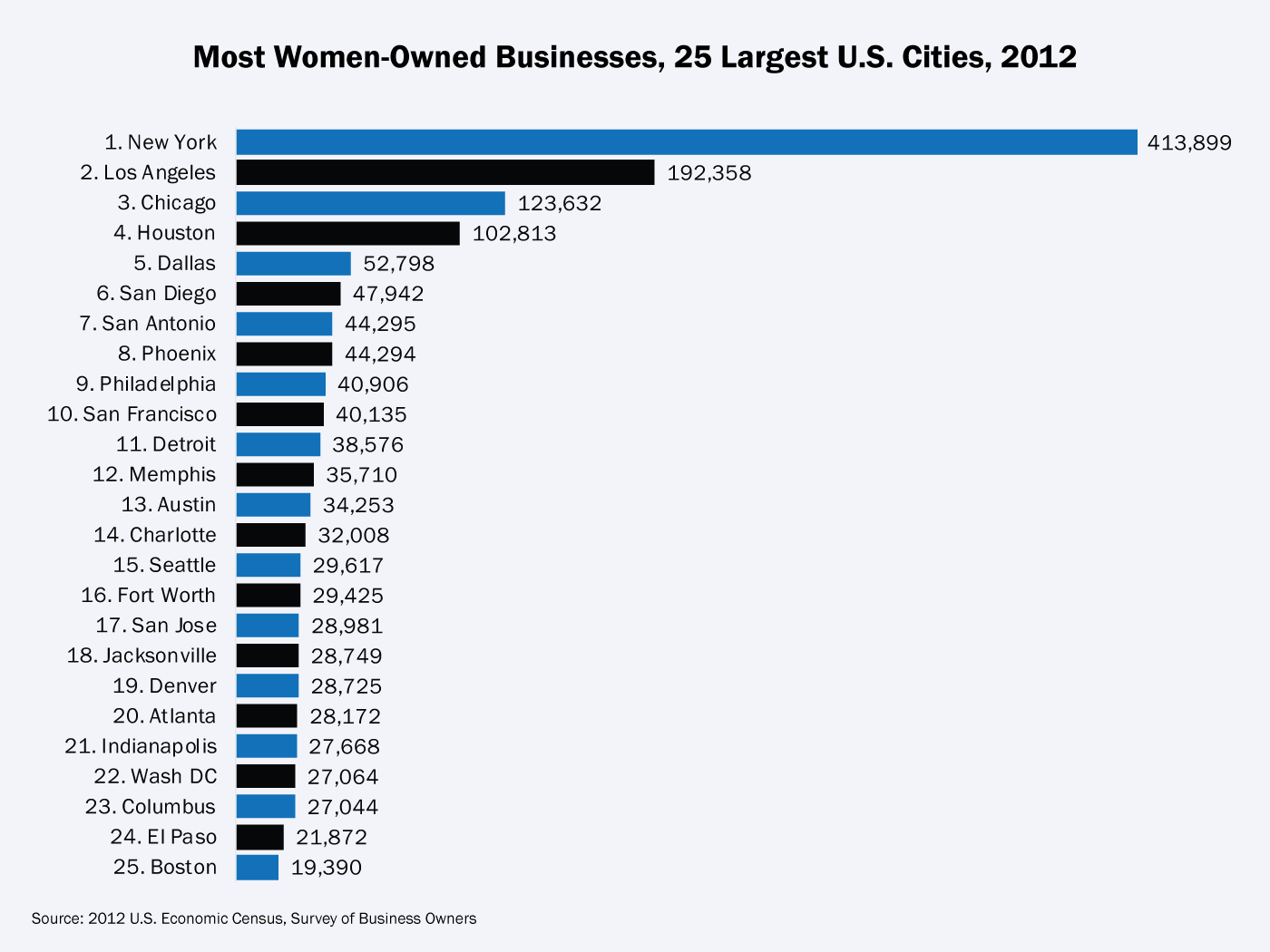 Cities with the most single females