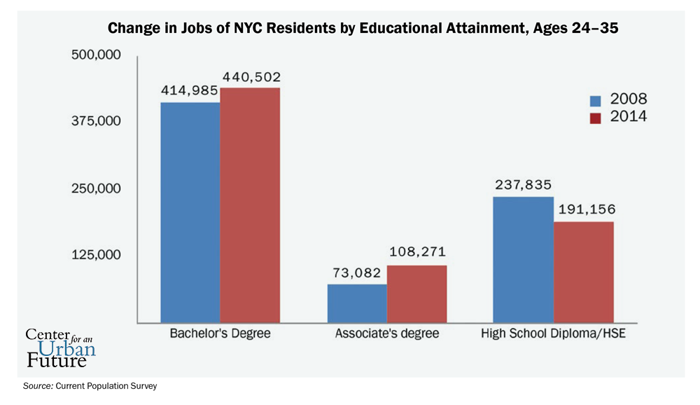 At The State Level The Governor And Legislators Should Go Beyond Their Recent Efforts To Make College More Affordable And Support New Efforts At Cuny And