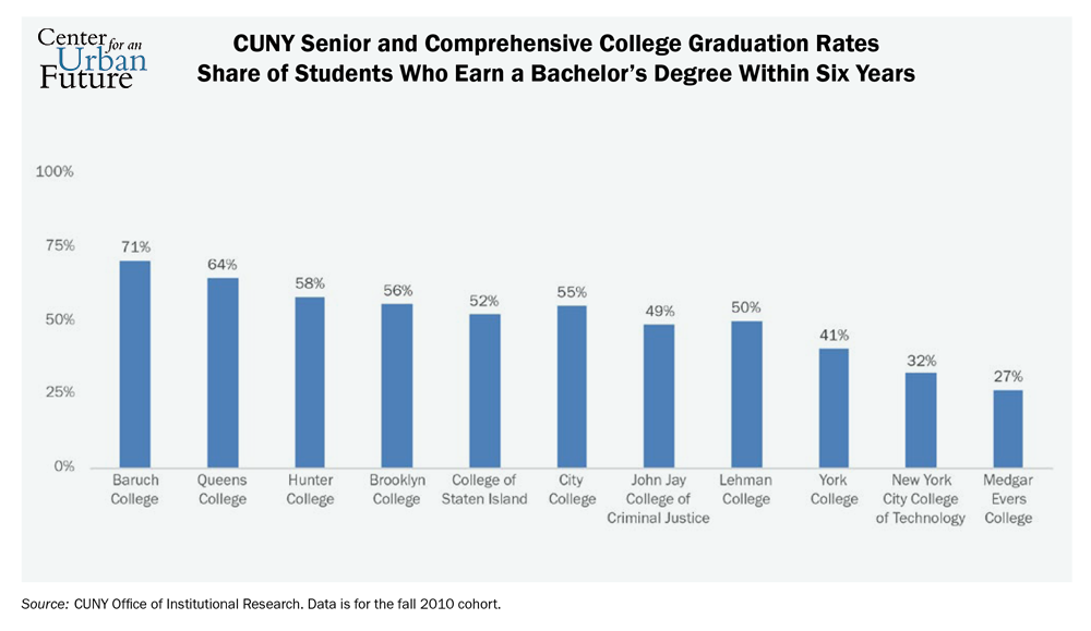 Low Graduation Rates Go Hand In Hand With High Dropout Rates At All Of Those Campuses Except Guttman At Least Half Of Incoming First Year Students Had