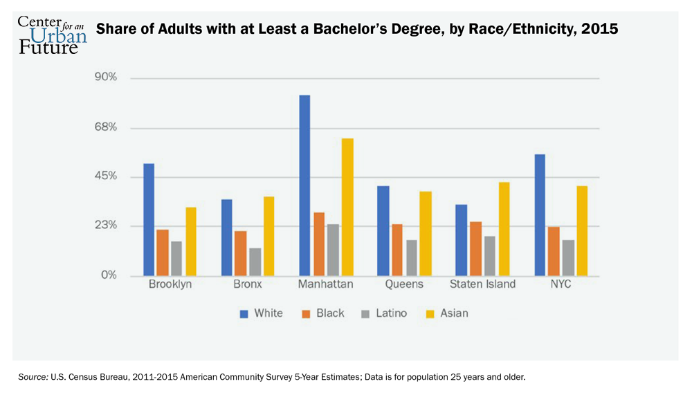 degrees of difficulty boosting college success in new york city