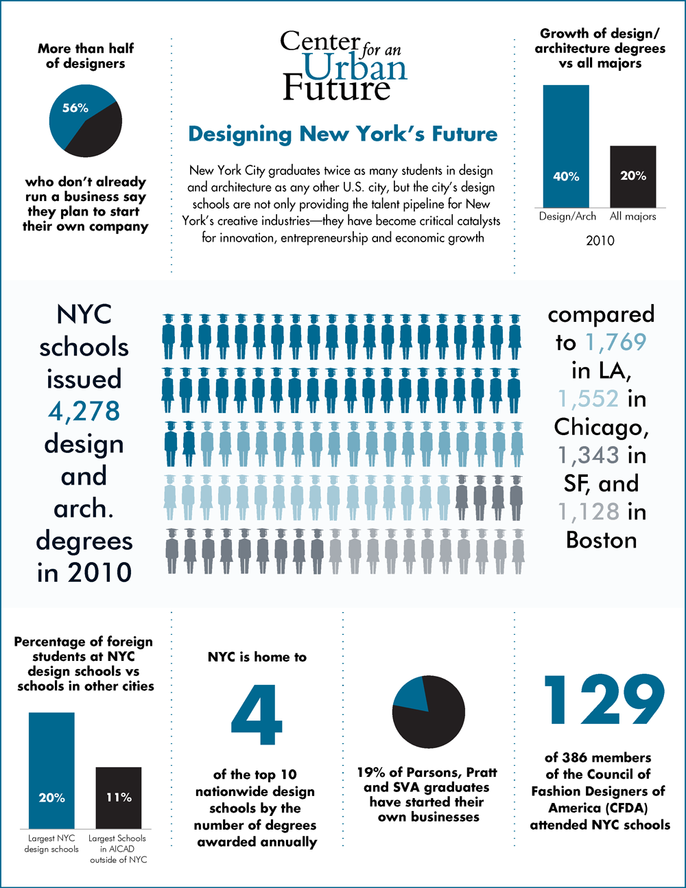 In New York, Design And Architecture Schools Arguably Have Been As, Or  More, Important To The Cityu0027s Success In The Innovation Economy.