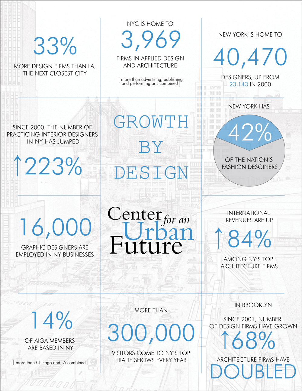 Growth By Design Center For An Urban Future Cuf