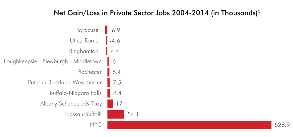 NYC's Share of Private Sector Jobs | Center for an Urban