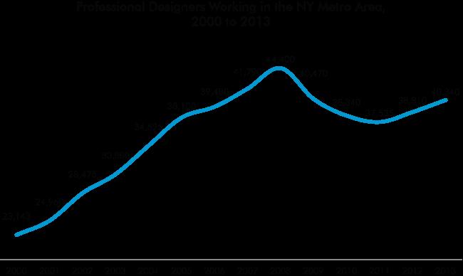 New Yorks Design Economy Center for an Urban Future CUF