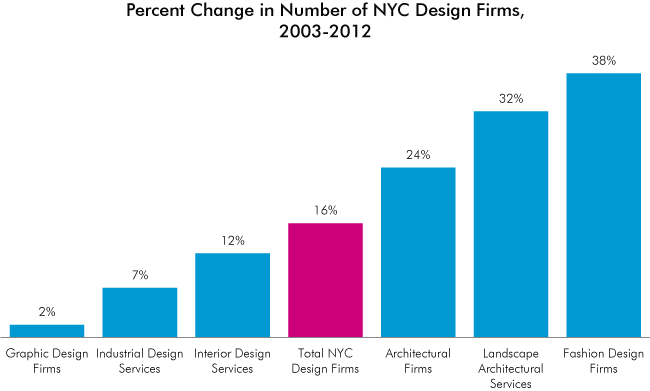 New york s design economy center for an urban future cuf for Design firms nyc